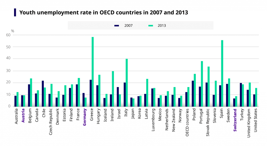Graph showing youth unemployment rate in OECD countries in 2007 and in 2013